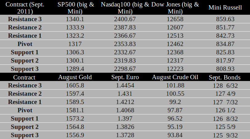 Commodity Futures trading levels for July 14th, 2011