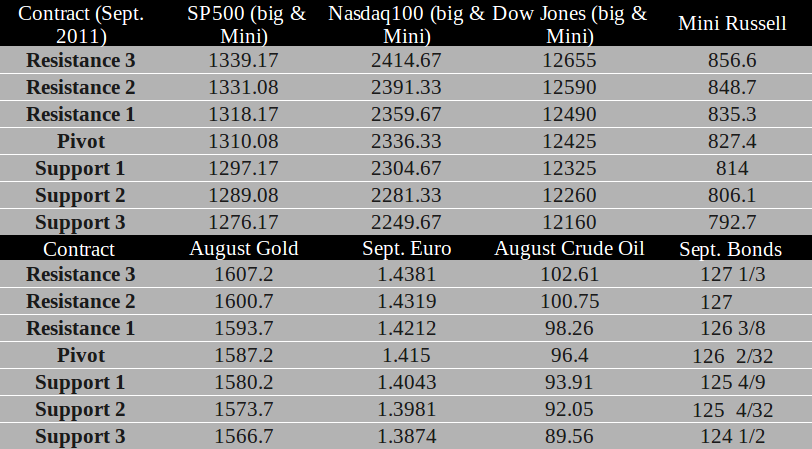 Commodity Futures trading levels for July 15th, 2011
