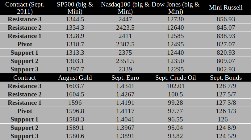 Commodity Futures trading levels for July 20th, 2011