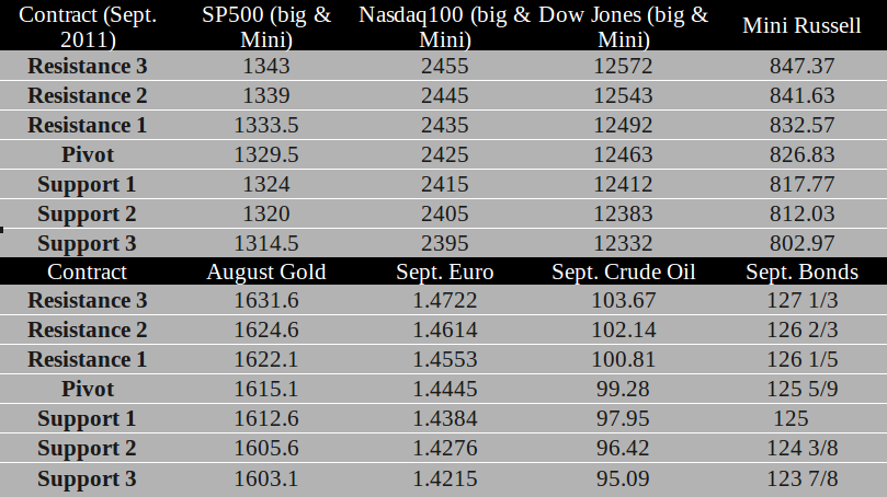 Commodity Futures trading levels for July 27th, 2011