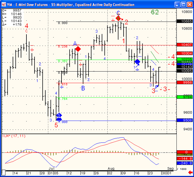 YM - E-Mini Dow Futures - $5 Multiplier, Equalized Active Daily Continuation