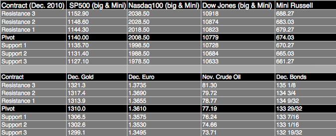FUTURES TRADING LEVELS