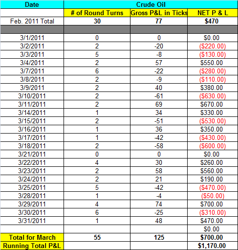 Commodity Futures trading levels Oil March 31th, 2011
